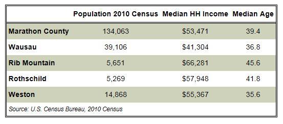 Demographic-Data